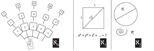 Figure 43: Cantor's solution to the Galileo paradox
