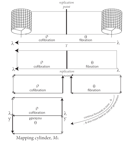 Figure 7: Creating a mapping cylinder